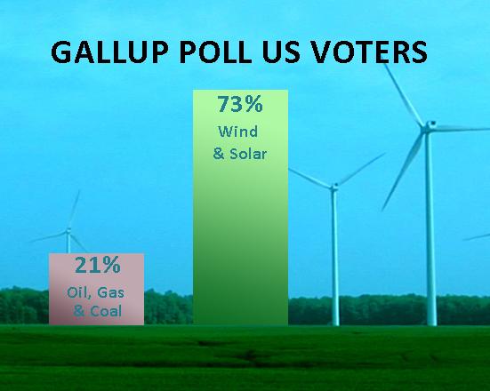 73% want wind & solar